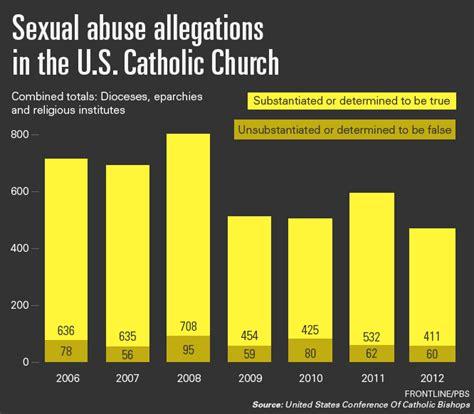 catholic church priest sex scandals png 666x582