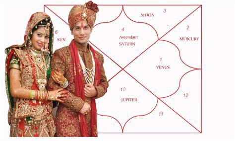 Free horoscope, kundali, match making, matching, panchang png 758x455