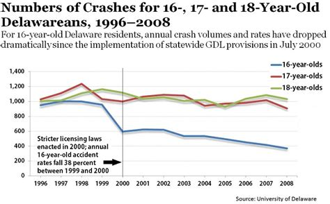Fatalities in crashes involving young 15 to 20 yearold jpg 700x435
