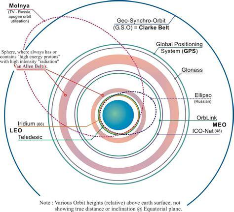 List of satellites in geosynchronous orbit wikipedia jpg 1020x928